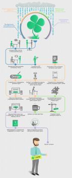 Инфографика для рассылки