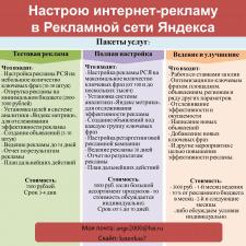 Настройка и ведение рекламы в РСЯ