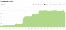 Динамика количества страниц сайта в индексе Яндекс