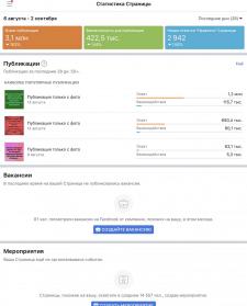 Статистика продвижения в Фейсбук