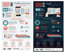 Инфографика для Textmunication