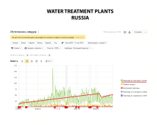 Water treatment plants Russia