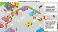 Инфографика автоматизированной парковки