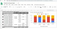 Анализ данных в Google spreadsheet