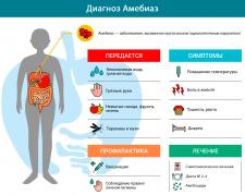 Инфографика для сайта медицинской тематики