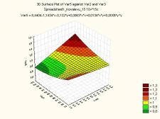 Поиск оптимальных значений факторов (ПФЭ)