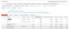 Поисковая реклама и КМС в Google Adwords