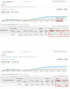 Оптимизация рекламы в Google Ads