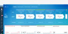 Интеграция ряда сайтов компании с СRM-системой
