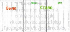 Яндекс Директ для ремонта квартир СПб