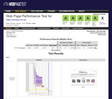 Оптимизация загрузки сайта на Magento 1.9