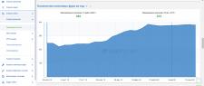 SEO оптимизация сайта бухгалтерских услуг.