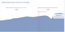 Рост видимости сайта в поисковой выдаче