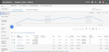 Настройка Google Merchant Center / Google shopping