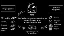 Листівка про переробку відходів на підприємстві