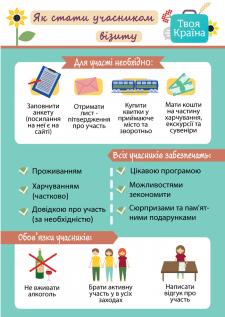 """Инфографика для проекта """"Твоя країна"""""""