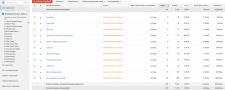Настройка Google Adwords на полипропиленовые трубы