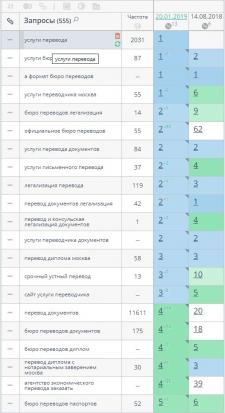 Продвижение сайта Бюро Переводов в Москве