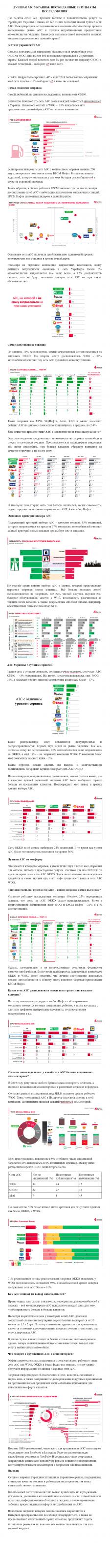 Маркетинговое исследование АЗС Украины