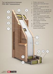 Дверь стальная, модель PRO 900. Разрез