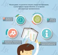 Инфографика 'Образование'