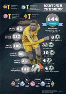 Инфографика украинского футбола