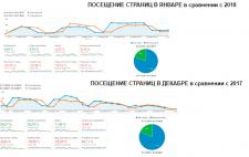 Аналитика сайта в Analitics