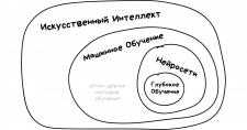 Машинное обучение (ai, tensorflow, keras, pytorch)