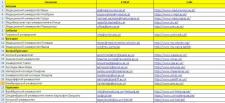 Сбор базы Email адресов медицинских вузов европы