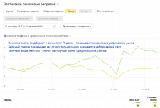 Динамика развития сайта относительно рынка