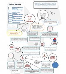 Рерайт схем финансового рынка на Английском