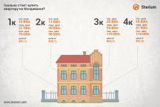 Инфографика - сколько стоит жильё на Молдаванке?