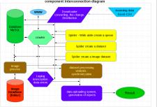 A component connection diagram