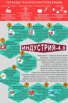 Инфографика Индустрия 4.0