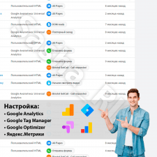 Настройка Analytics, GTM, Optimizer, Я.Метрики