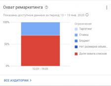Настройка динамического ремаркетинга Сад/Огород