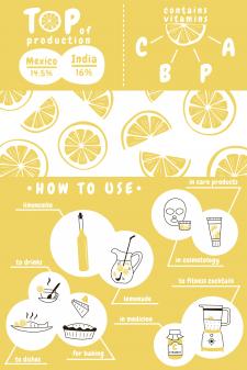 Інфографіка про лимони