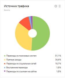 dipstart.ru