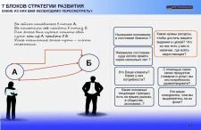 Стратегия развития компании