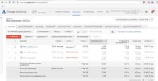 "Настройка Google Adwords для ""АВД24"""