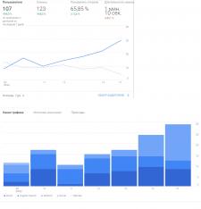 Продвижение сайта, рост в выдаче