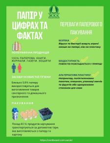 Инфографика «Роль бумаги в жизни человека»