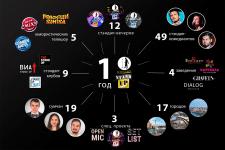 Инфографика Ренессанс