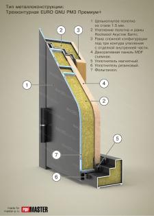 Дверь EURO GNU PM3 Премиум. Разрез