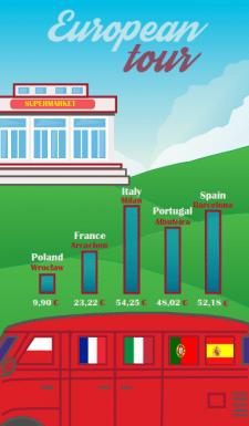 Сколько уходит денег на еду в ЕС супермаркетах