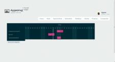Разработка админ-панели (Yii Framework)