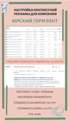 Настройка контекстной рекламы для Юрский Горизонт