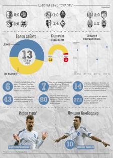 Цифры 23-го тура Украинской Премьер-Лиги