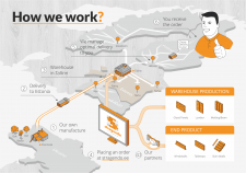 How we work?
