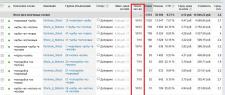 Настройка Google Adwords по тематике норковые шубы